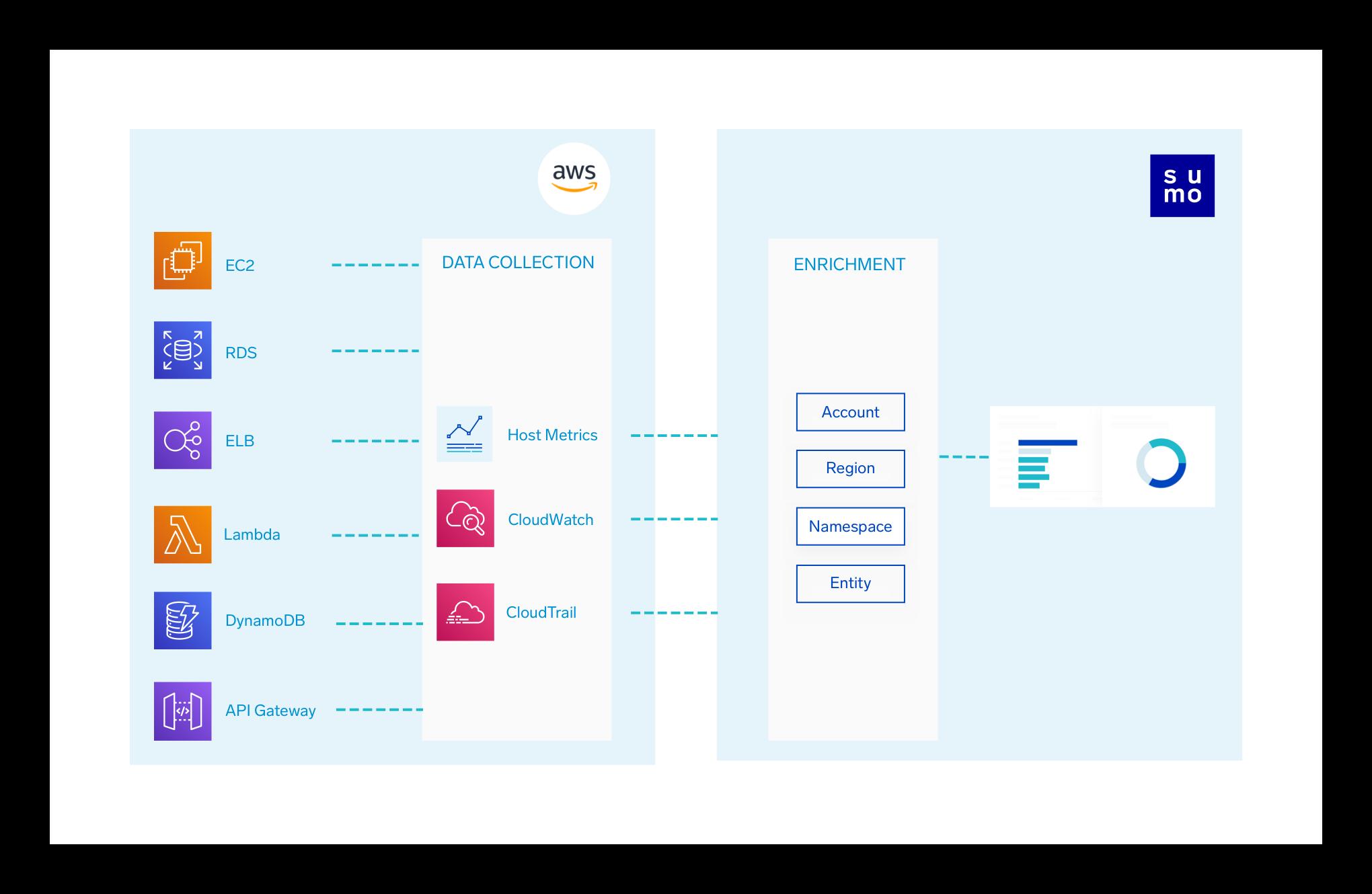 Eliminate data silos with AWS Explorer