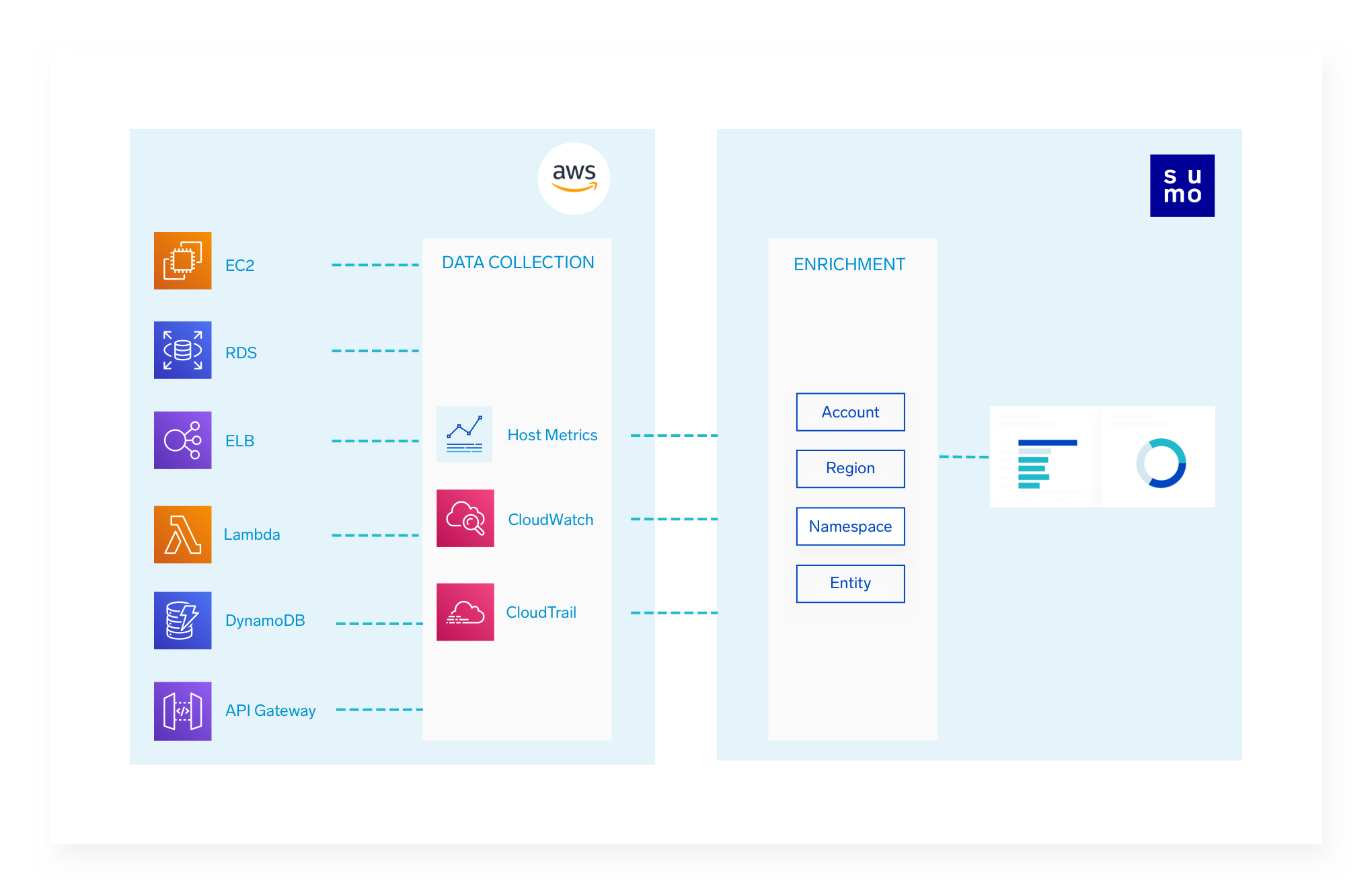 Deep integration with AWS for seamless service visibility