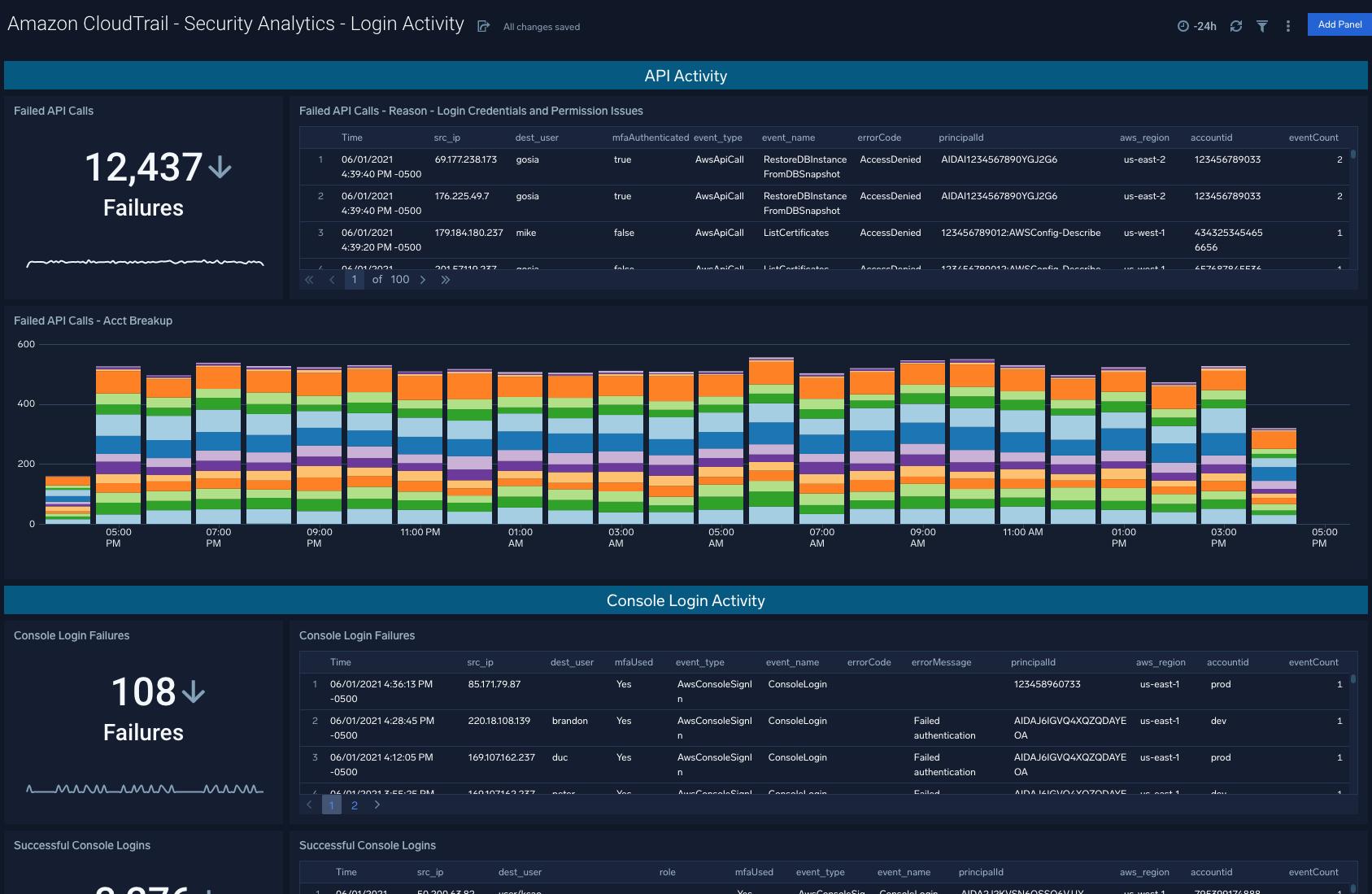Amazon CloudTrail - Security Analytics - Login Activity