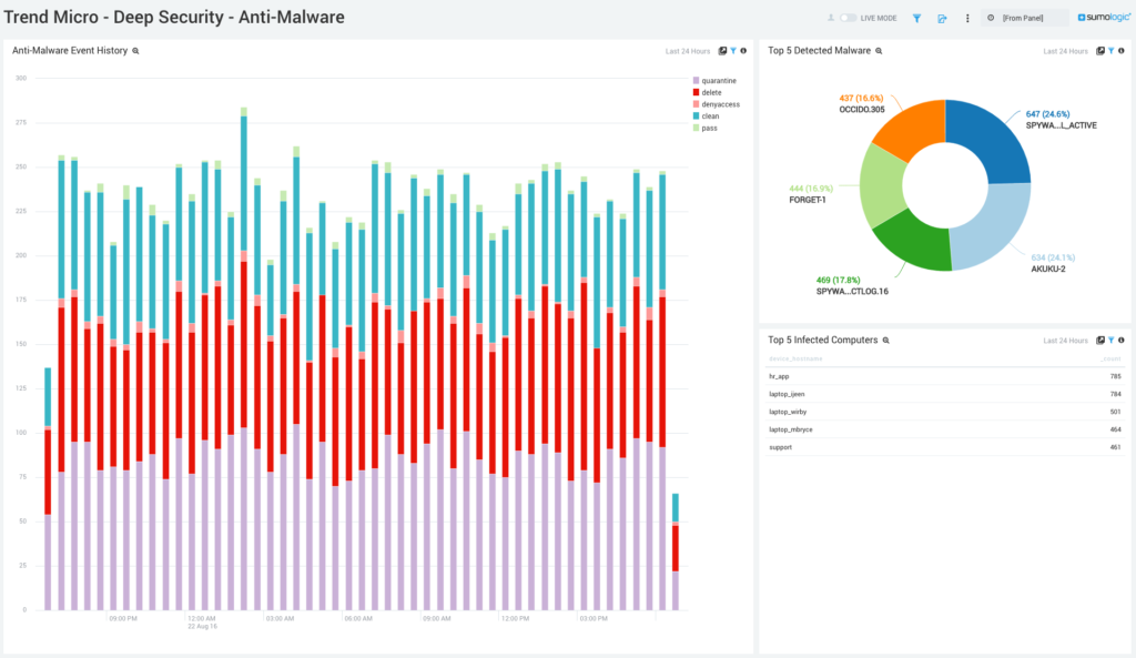 Dive Deeper into Deep Security with Data Analytics