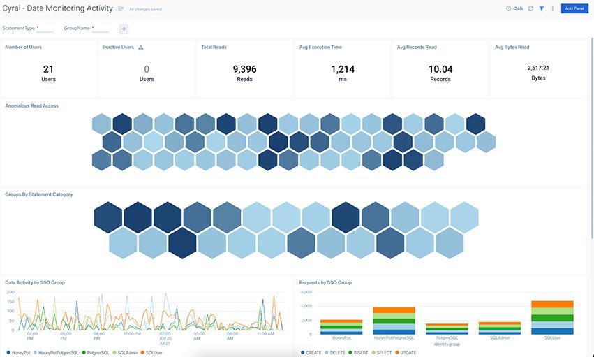 Data Monitoring Activity