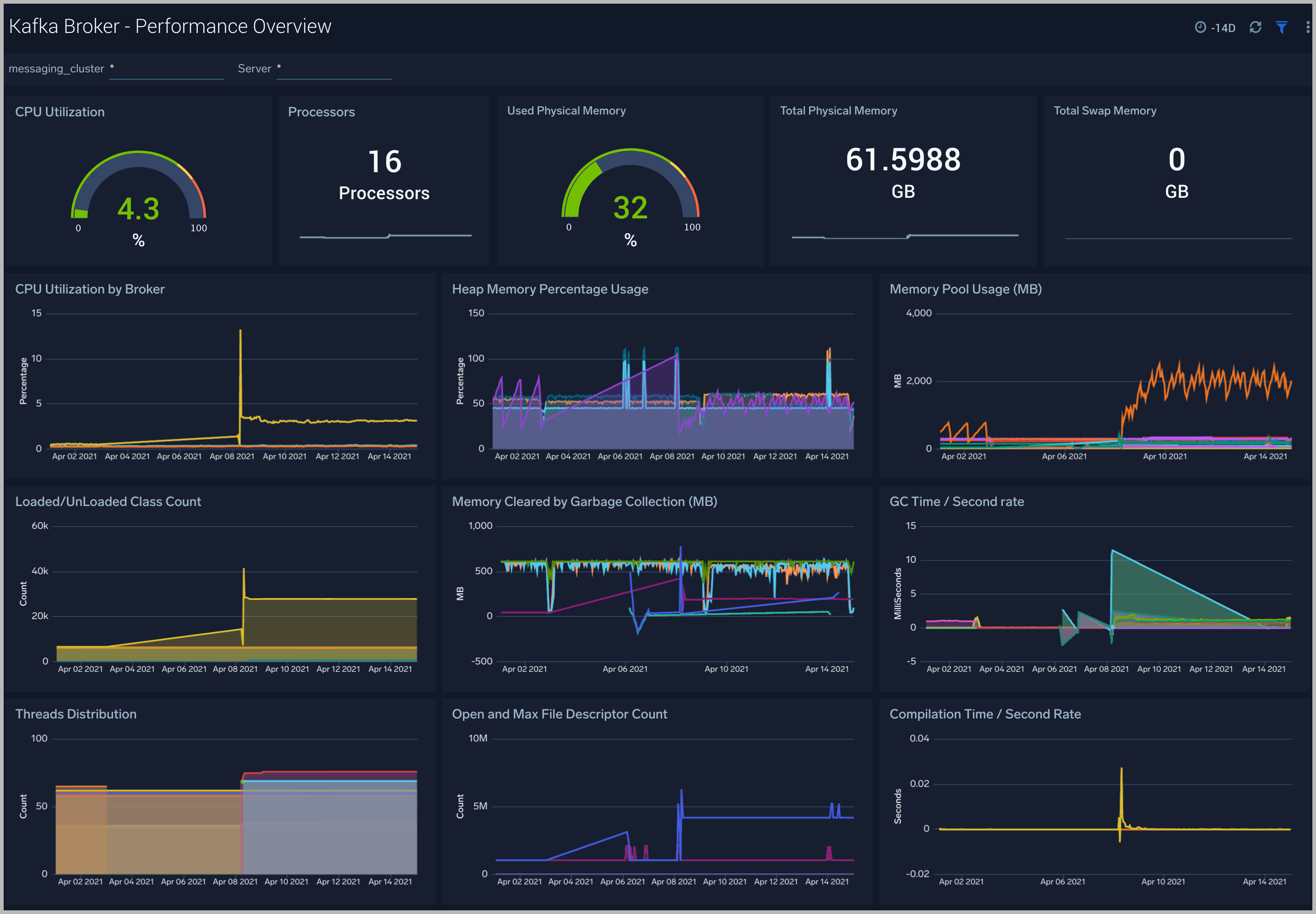 Kafka Broker Monitoring
