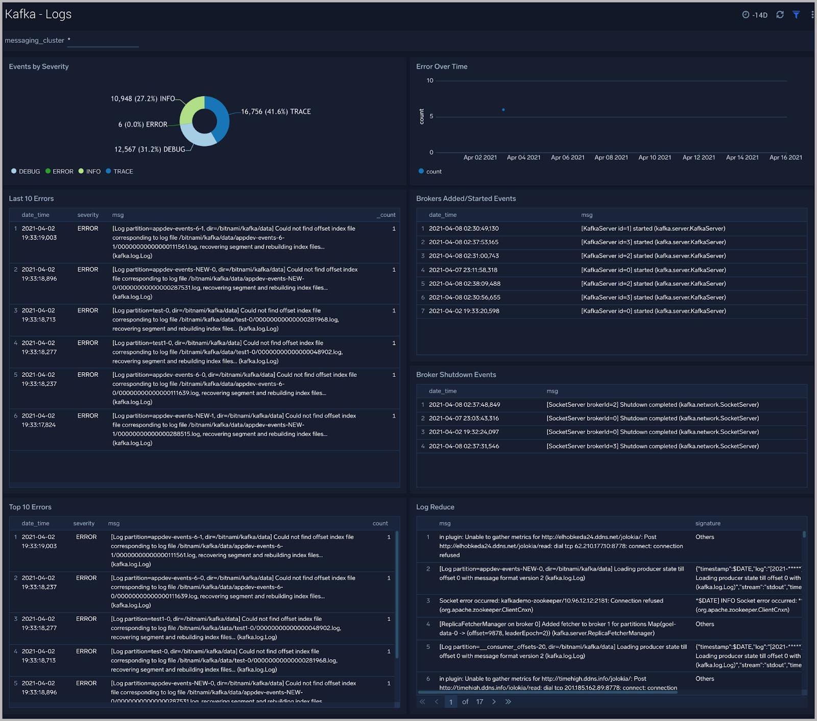 Log - Monitoring Apache Kafka Clusters