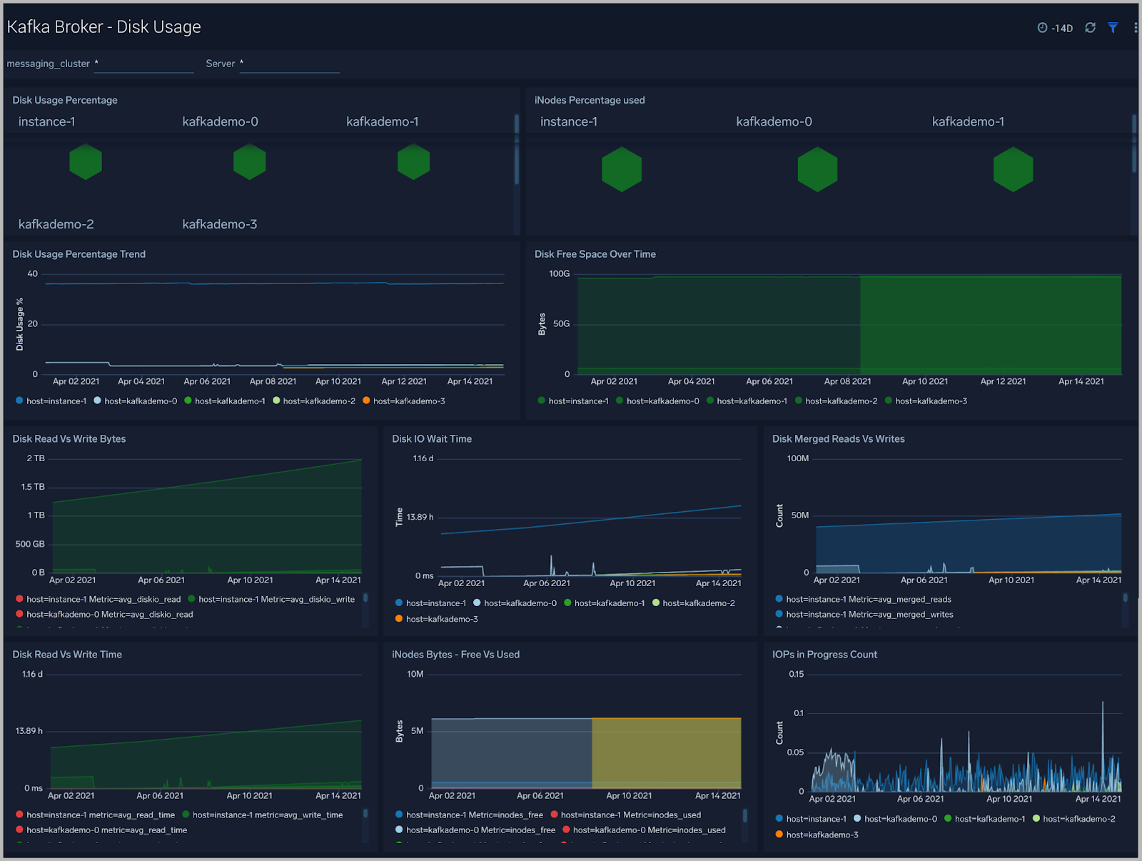 Disk Usage - Monitoring Apache Kafka Clusters