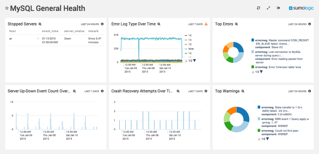 Cloud-Native Monitoring for MySQL