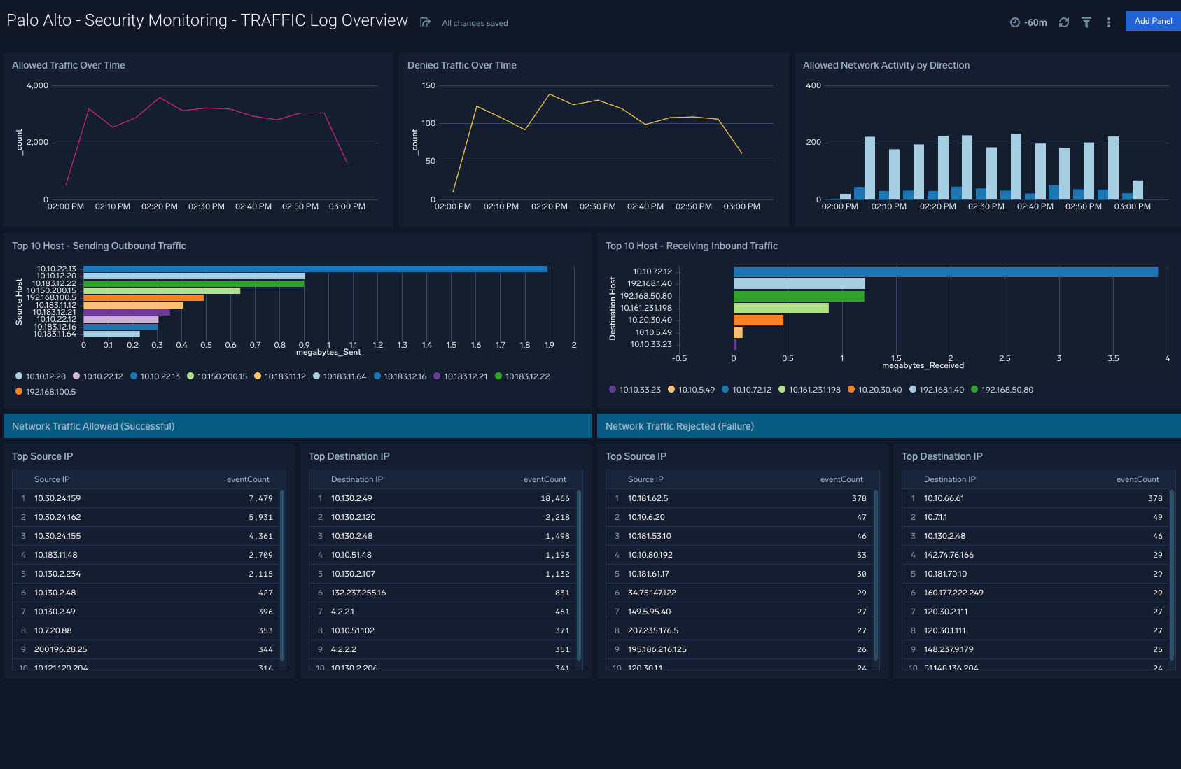 Palo Alto - Security Monitoring - TRAFFIC Log Overview