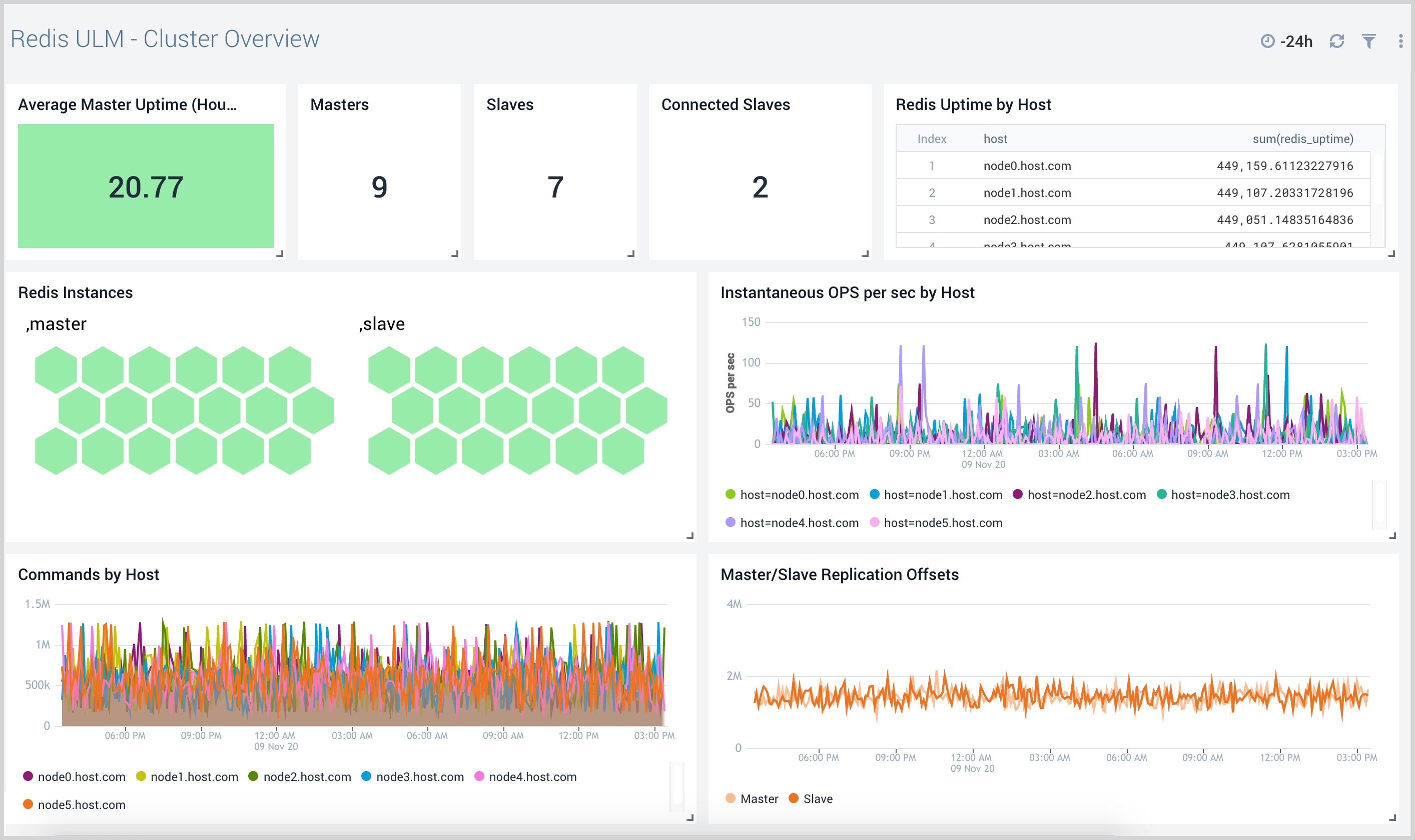 Redis ULM Cluster Overview