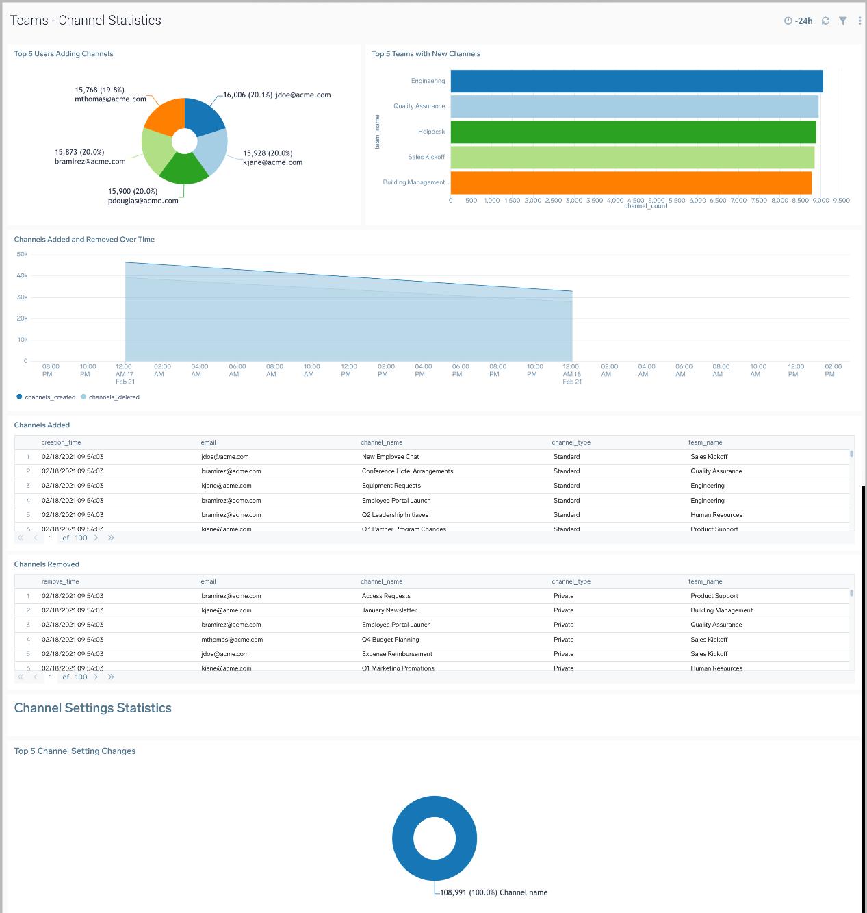 Microsoft Teams Channel Statistics dashboard