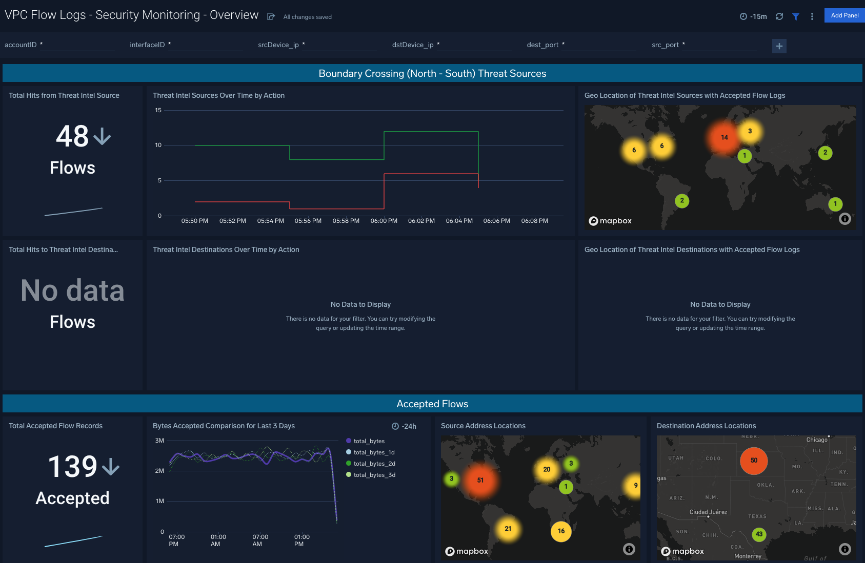VPC Flow Logs - Security Monitoring - Overview