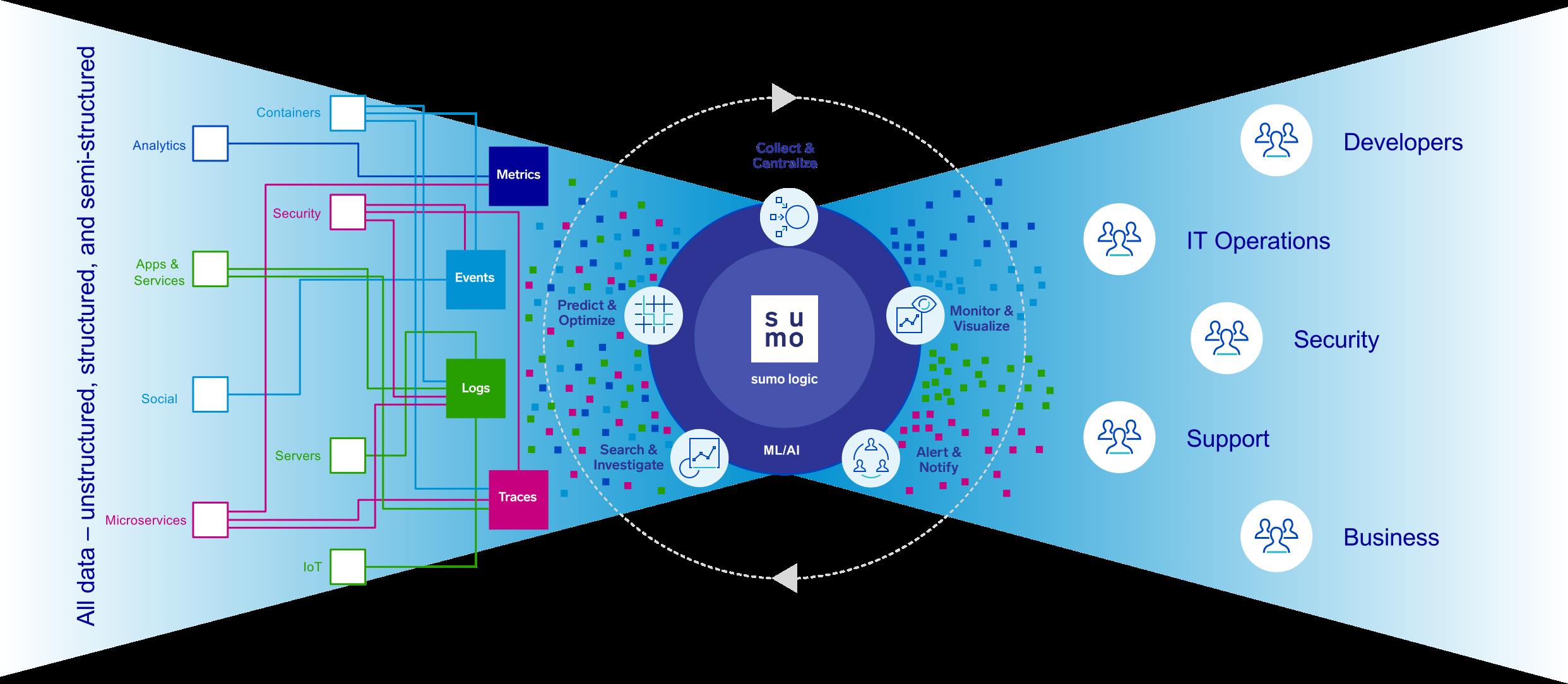 Continuous intelligence platform