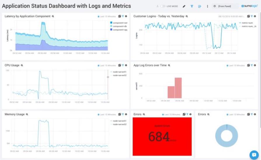Google Login App Monitoring