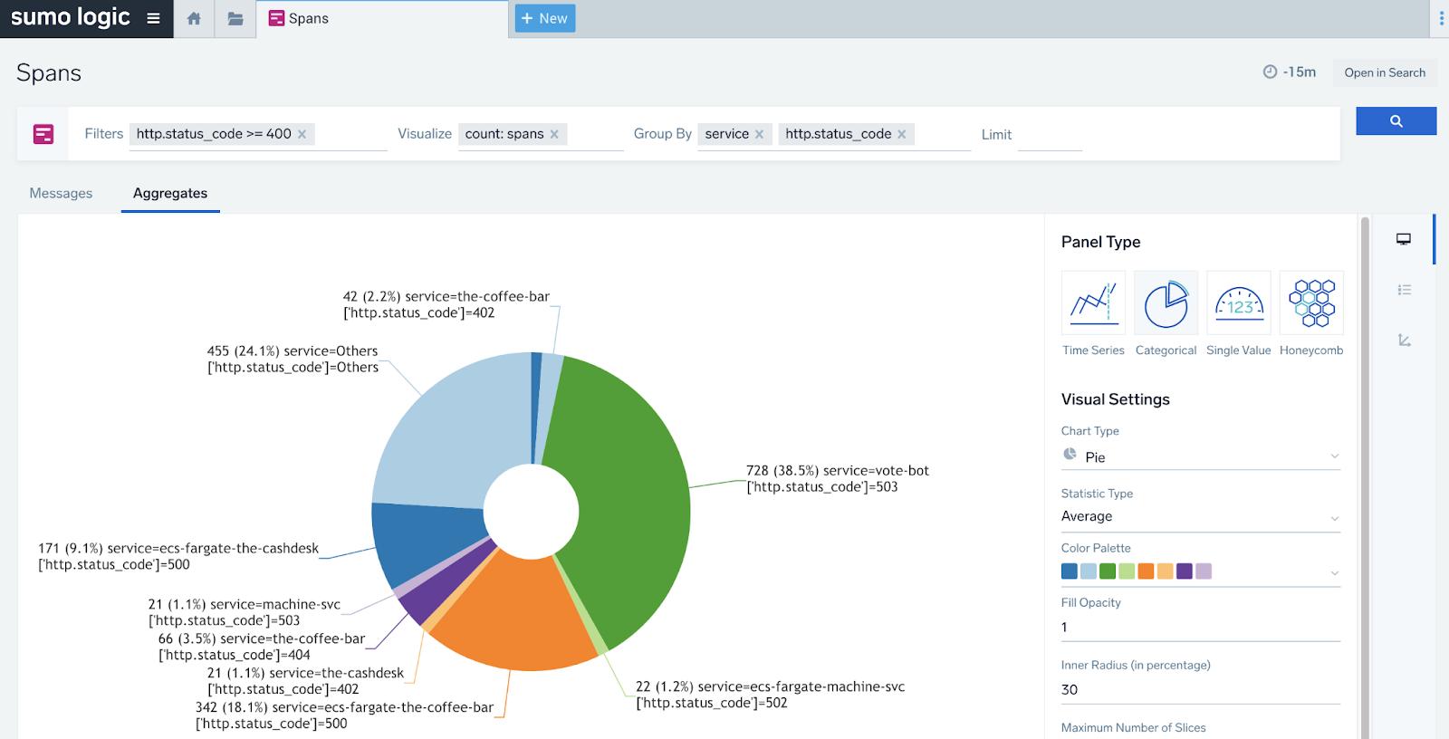 Sumo Logic Dashboard Spans Aggregates Visualize