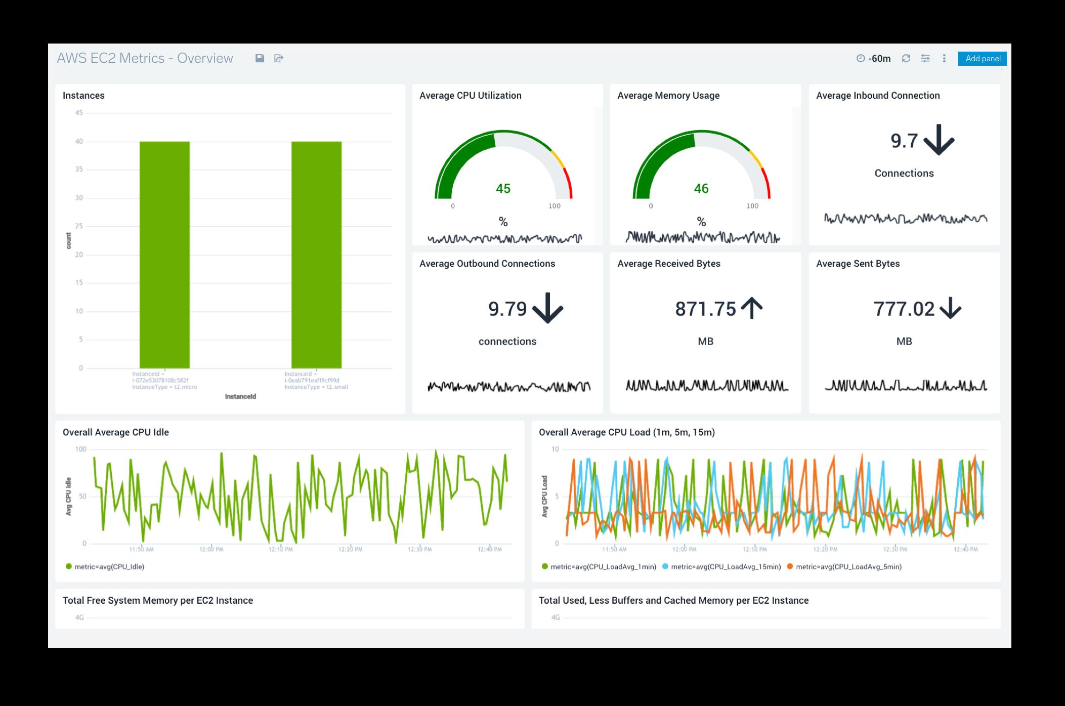 AWS Monitoring