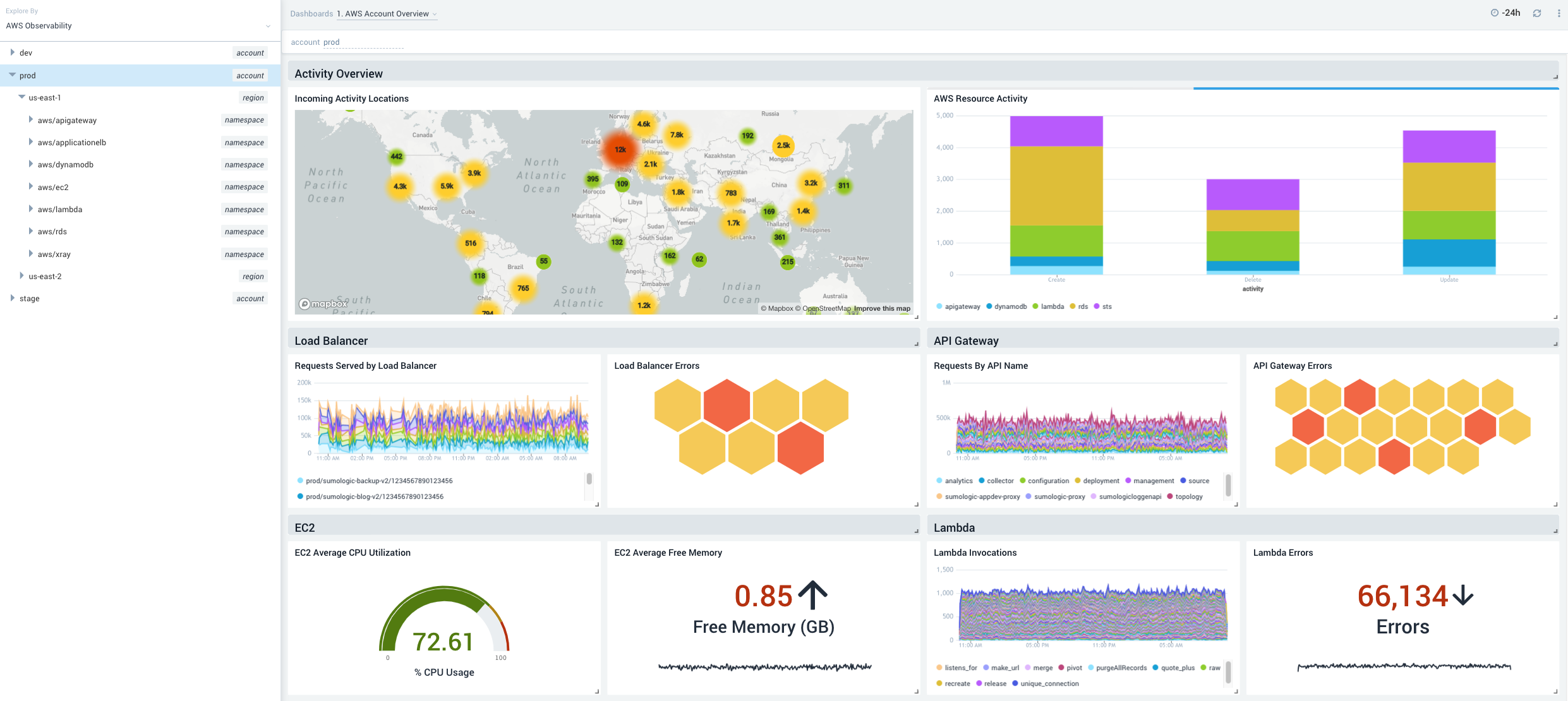 The AWS Observability Solution