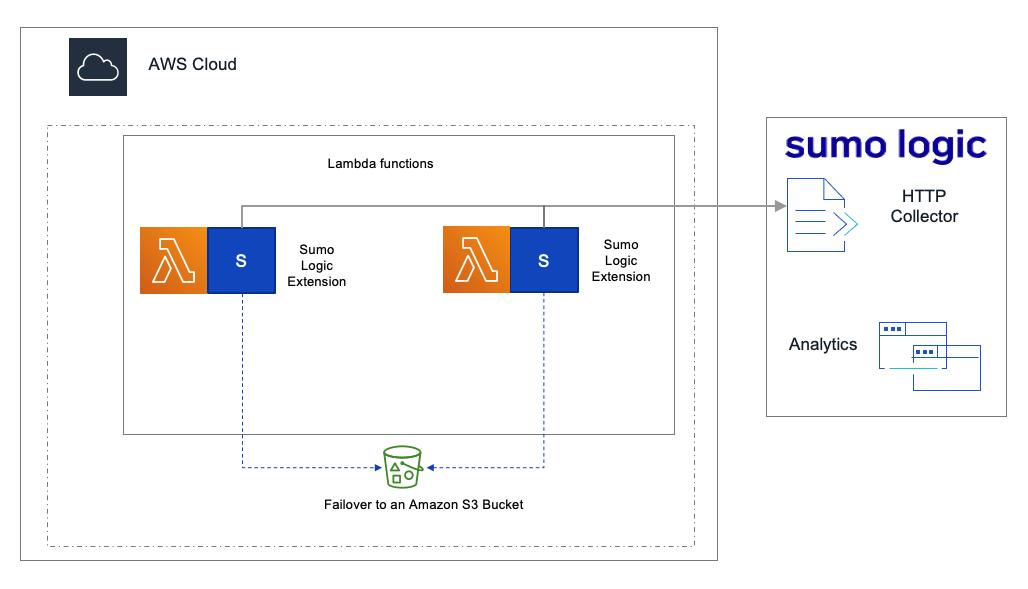Sumo Logic AWS Lambda Extension