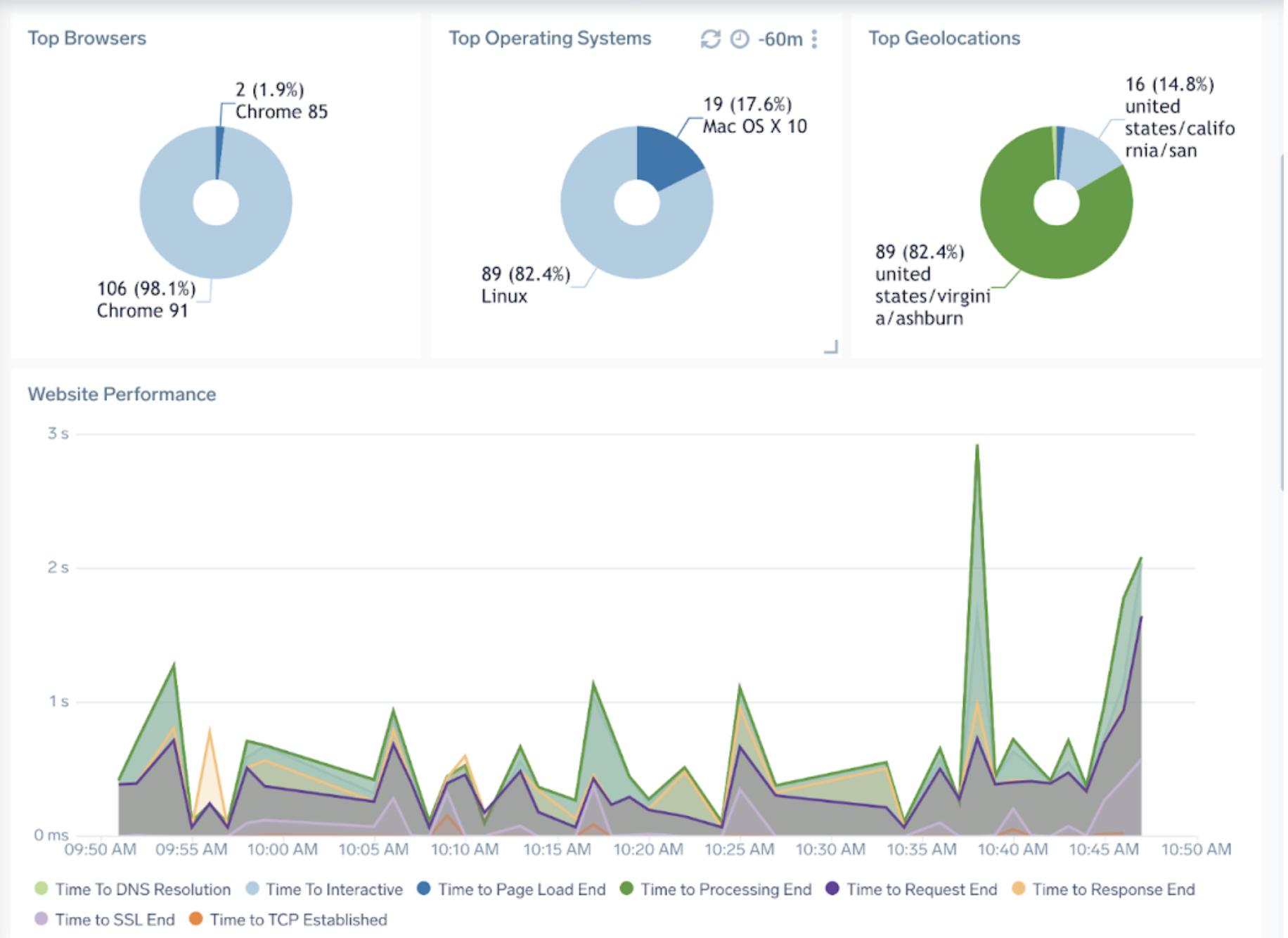 New Real User Monitoring capabilities