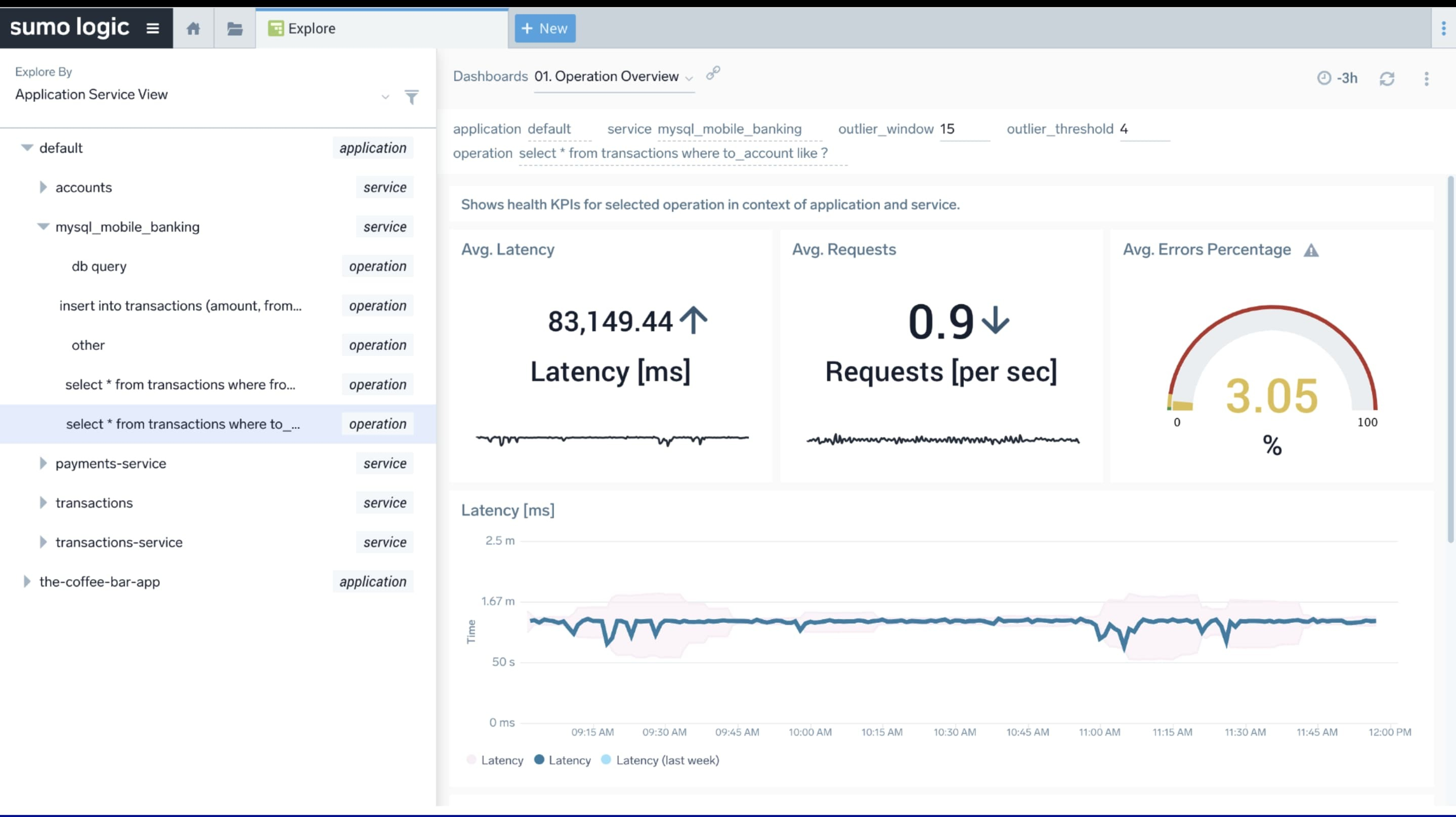 Operation level metrics and dashboards for monitoring Application Services