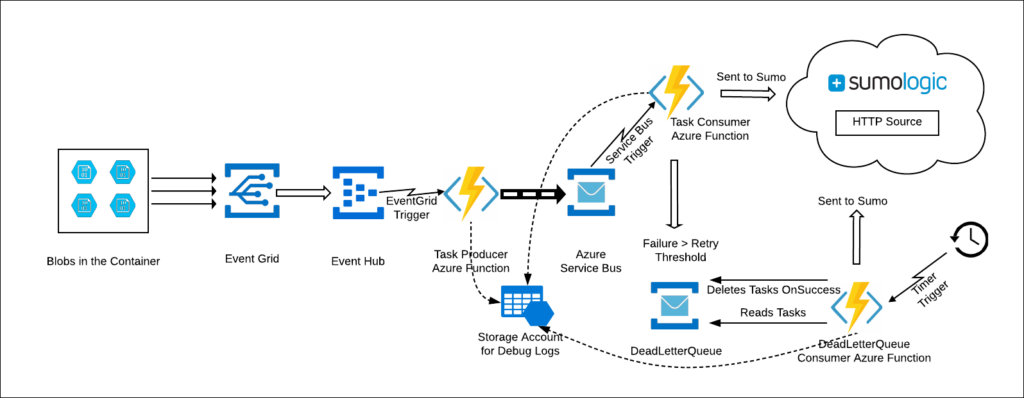 Collection For Azure Blob Storage